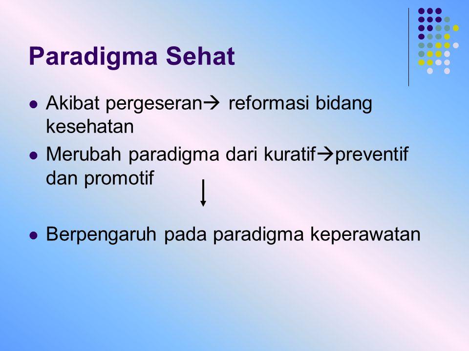 Paradigma Sehat Akibat pergeseran  reformasi bidang kesehatan Merubah paradigma dari kuratif  preventif dan promotif Berpengaruh pada paradigma kepe