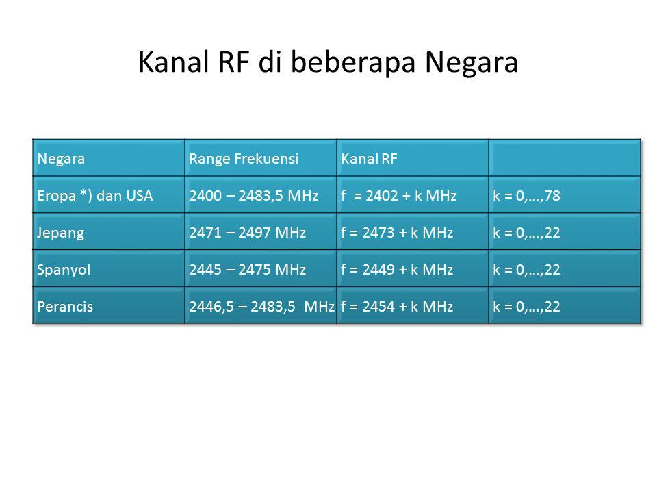 Kanal RF di beberapa Negara