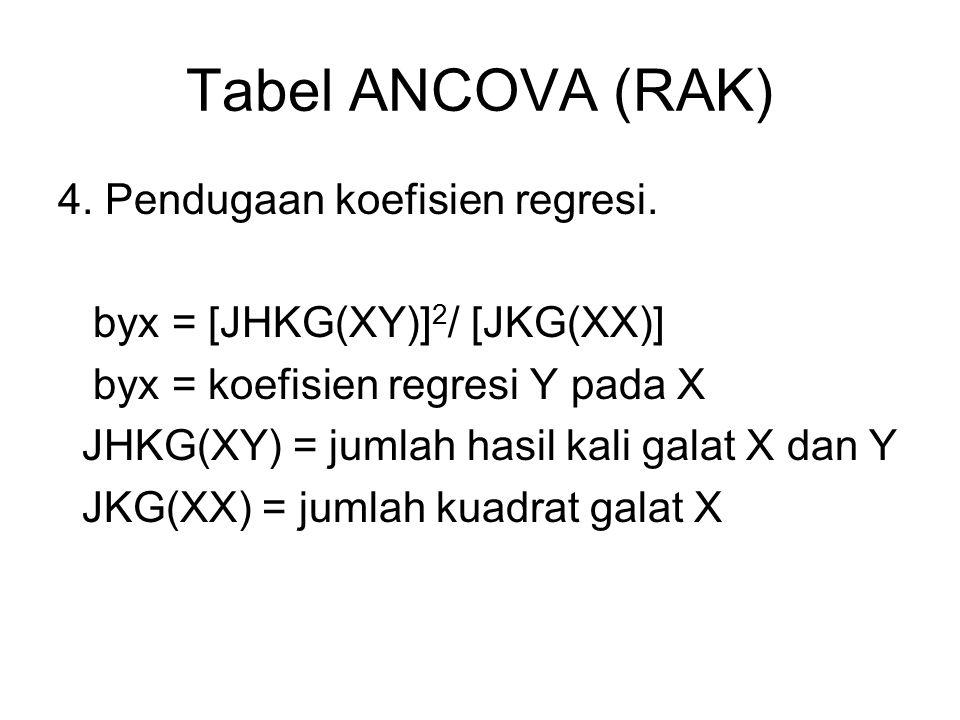 Tabel ANCOVA (RAK) 4.Pendugaan koefisien regresi.
