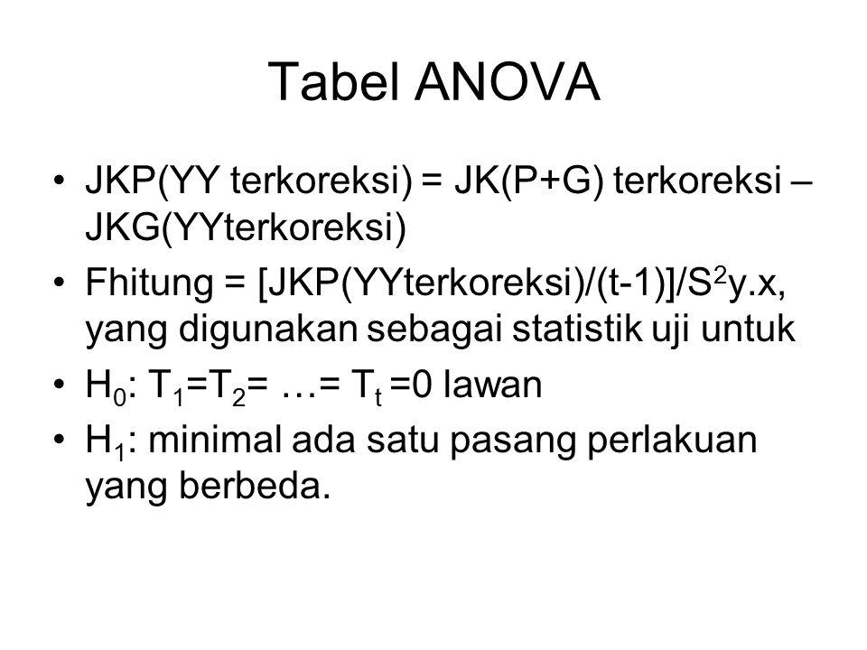 Tabel ANOVA JKP(YY terkoreksi) = JK(P+G) terkoreksi – JKG(YYterkoreksi) Fhitung = [JKP(YYterkoreksi)/(t-1)]/S 2 y.x, yang digunakan sebagai statistik uji untuk H 0 : T 1 =T 2 = …= T t =0 lawan H 1 : minimal ada satu pasang perlakuan yang berbeda.