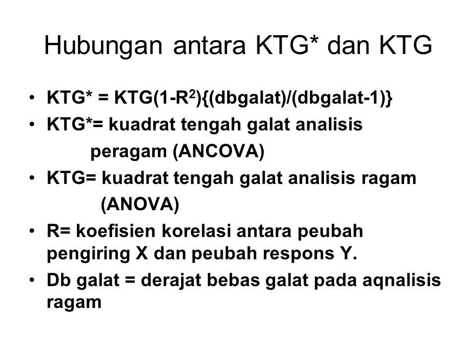 Hubungan antara KTG* dan KTG KTG* = KTG(1-R 2 ){(dbgalat)/(dbgalat-1)} KTG*= kuadrat tengah galat analisis peragam (ANCOVA) KTG= kuadrat tengah galat analisis ragam (ANOVA) R= koefisien korelasi antara peubah pengiring X dan peubah respons Y.