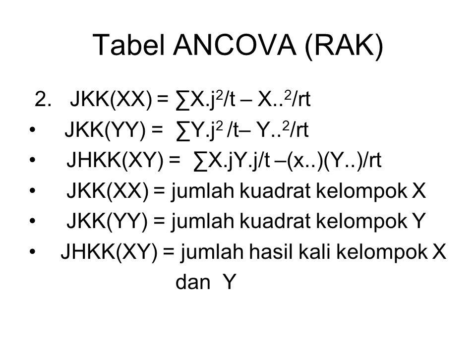 Tabel ANCOVA (RAK) 2.JKK(XX) = ∑X.j 2 /t – X.. 2 /rt JKK(YY) = ∑Y.j 2 /t– Y..