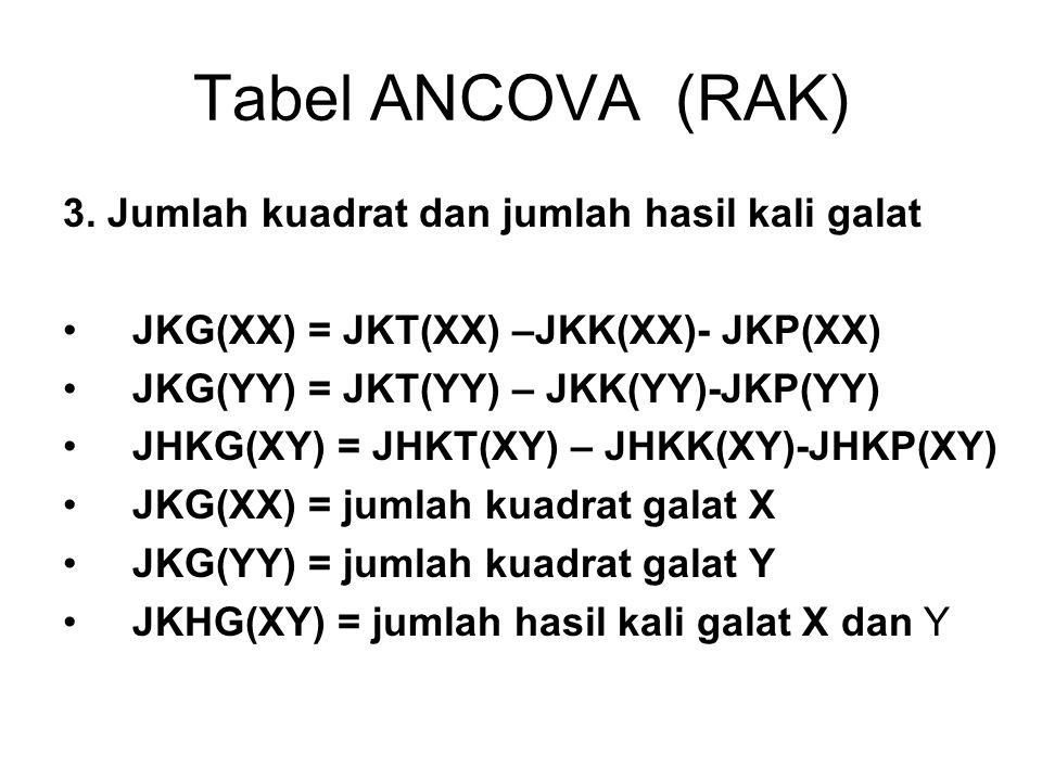 Tabel ANCOVA (RAK) 3.