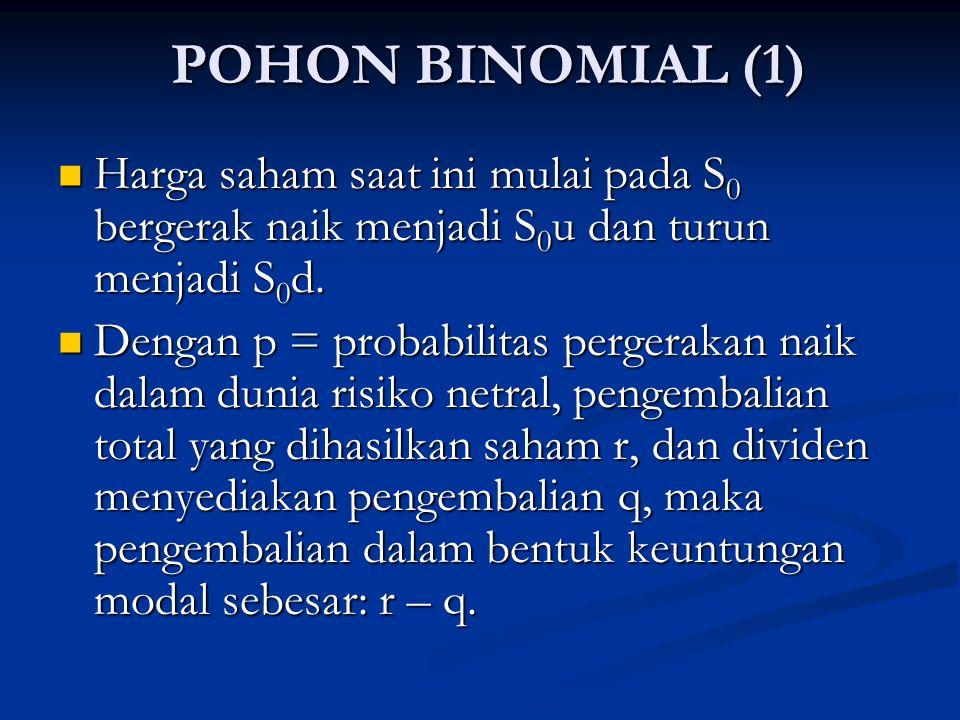 POHON BINOMIAL (2) Dengan p seperti didefinisikan sebelumnya, maka akan diperoleh persamaan: Dengan p seperti didefinisikan sebelumnya, maka akan diperoleh persamaan: pS 0 u + (1-p)S 0 d = S 0 e (r-q)T atau pS 0 u + (1-p)S 0 d = S 0 e (r-q)T atau p = [e (r-q)T – d]/[u – d].