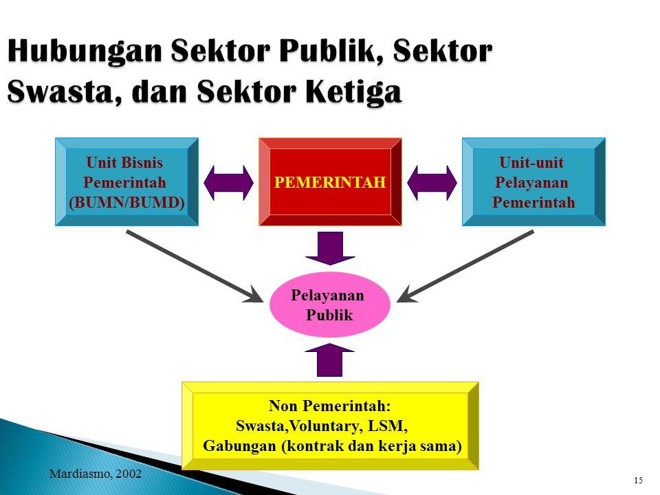 14 Alasan Pembebanan Tarif Pelayanan Publik Adanya barang privat dan barang publik Adanya barang privat dan barang publik Efisiensi Ekonomi Efisiensi