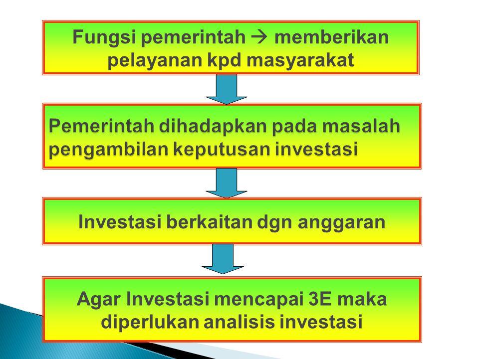 Aspek yang berhubungan dengan Analisis Investasi Penganggaran Fungsional Alokasi Sumber Daya Praktik Manajemen Keuangan Sektor Publik Memperhatikan Fungsi dan Layanan Masing- masing sehingga tidak terjadi tumpang tindih anggaran (misal : Anggaran Diklat  siapa yang berwenang)