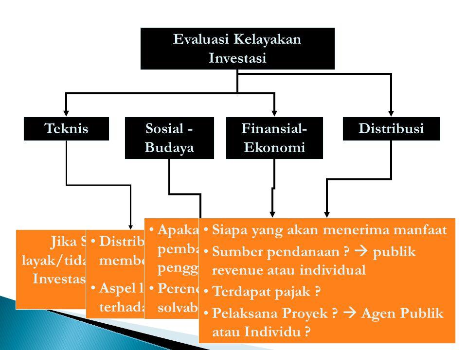 Investasi Baru Betul2 baru belum ada sebelumnya, oleh karena itu harus dianalisis secara teknis, ekonomi, sosial- budaya, dan distribusi Misal : Investasi Trans Musi