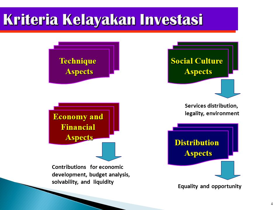  Net Present Value (NPV) NPV =(Cash Flows x Present Value) – Investasi NPV = +  DITERIMA NPV = -  DITOLAK  Internal Rate of Return (IRR) Mendiskontokan future cash pada tingkat NPV yang bernilai nol.