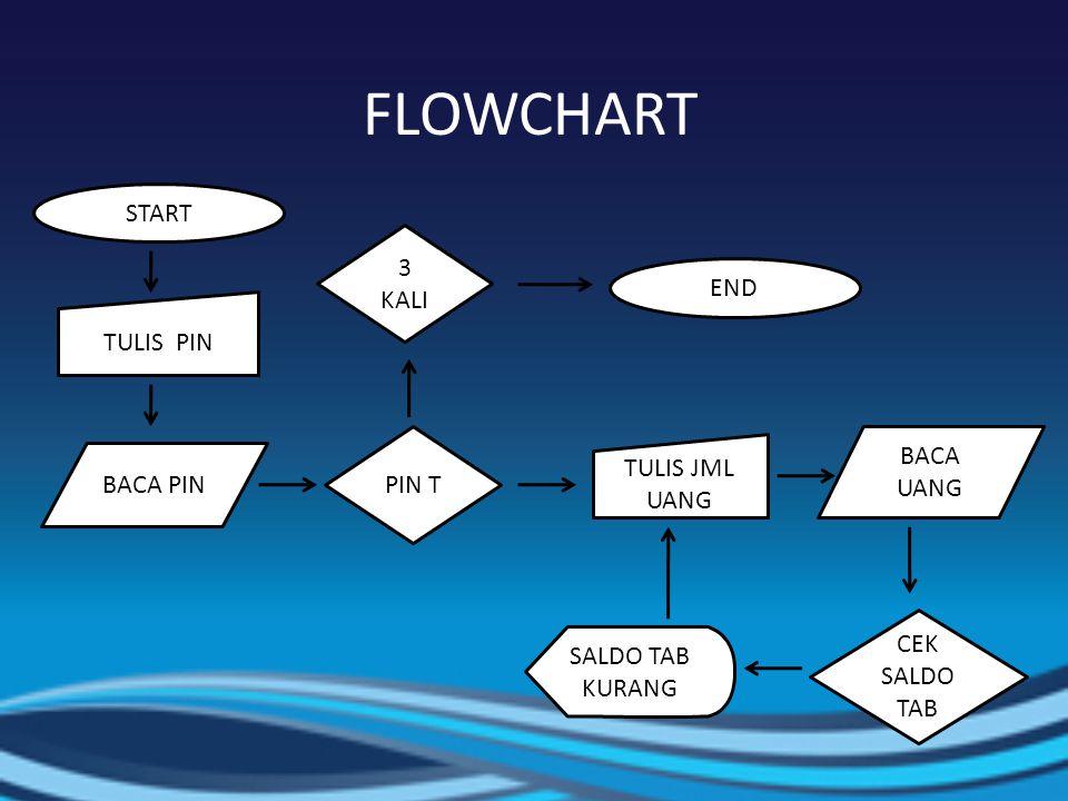 FLOWCHART START TULIS PIN BACA PIN 3 KALI TULIS JML UANG PIN T BACA UANG CEK SALDO TAB SALDO TAB KURANG END
