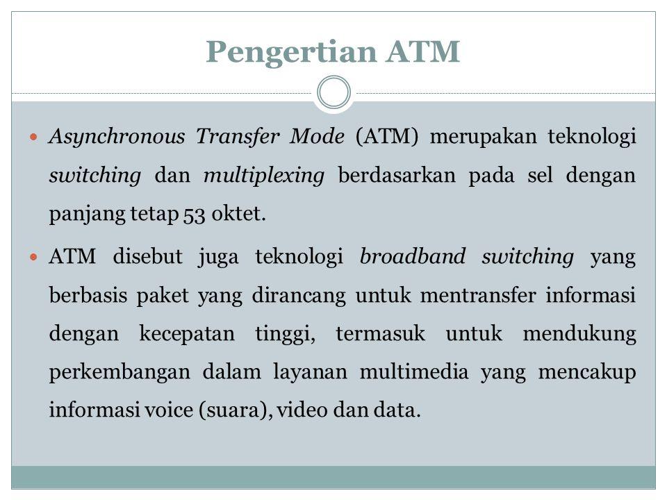 KELOMPOK :III  Budi Santoso  Dian Saputra  Musmulyadi SEMESTER IV / KELAS MALAM ATM (Asynchronous Transfer Mode)