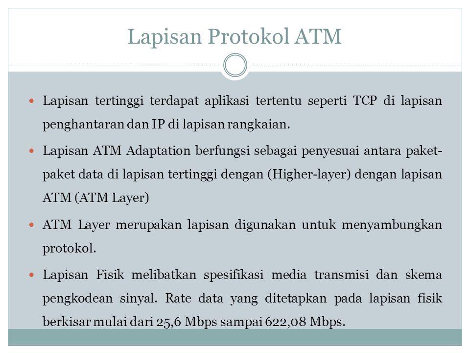 Lapisan Protokol ATM