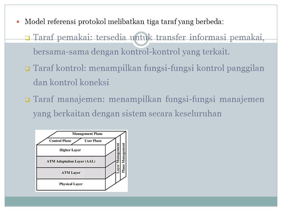 Proses kerja ATM Protokol Layer Blok-blok data dengan berbagai ukuran yang dihantarkan oleh pengguna dari lapisan tertinggi akan dihantar kembali ke A