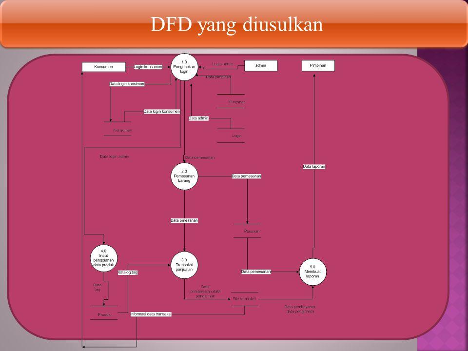DFD yang diusulkan DFD yang diusulkan