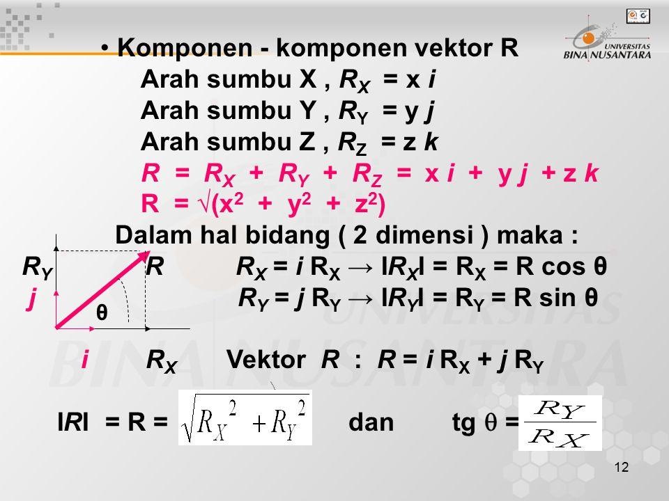 13 ● Koordinat-koordinat vektor posisi dinyata- kan dalam R, α, β dan γ : Z R γ α β Y X R = R X i + R Y j + R Z k ; cos α = R X /R ; cos β = R Y /R ; cos γ = R Z /R → cos 2 α + cos 2 β + cos 2 γ = 1 R = √(x 2 + y 2 + z 2 )