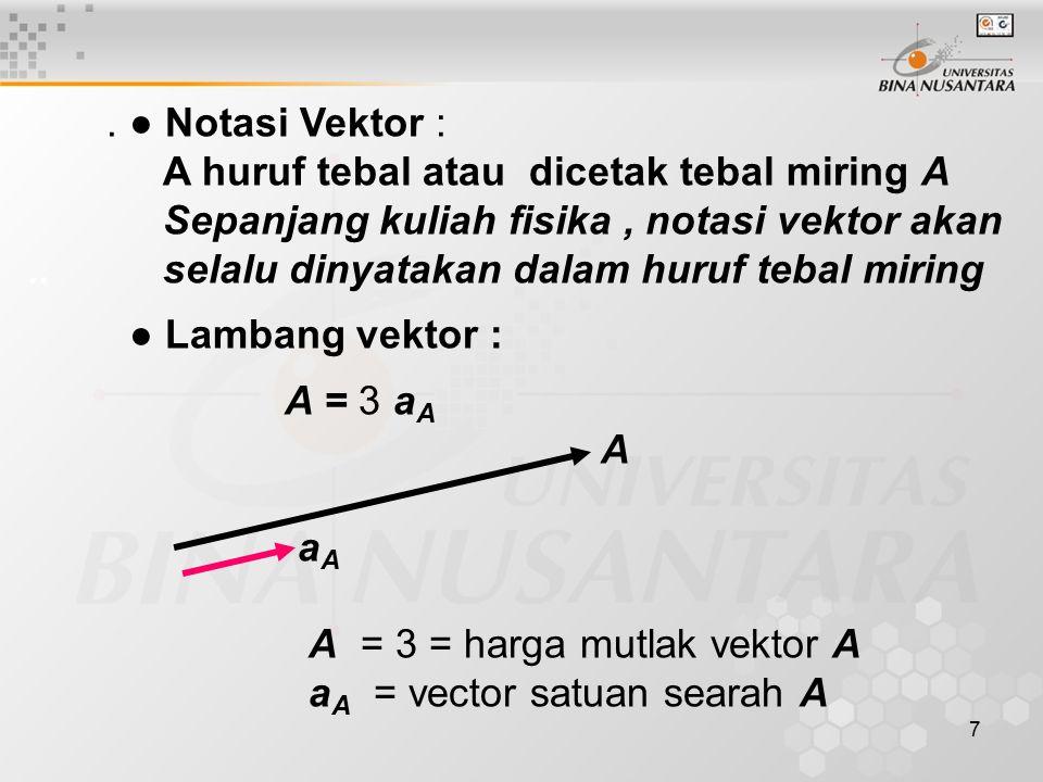 8 ● Sifat Vektor Dapat digeser ke mana saja, asal besar dan arahnya tetap 2.
