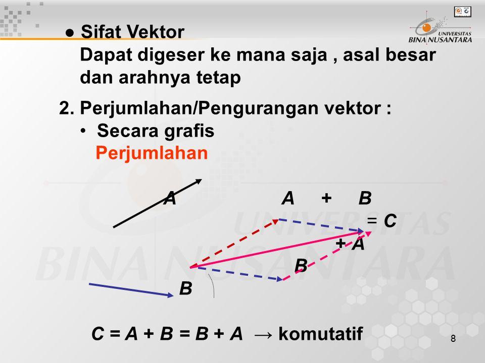 9 Pengurangan - B + A A B + -A A - B ≠ B - A → Pengurangan bersifat nonkomutatif Kesimpulan : Setiap vektor minimal dapat diuraikan atas dua komponen ● Vektor Satuan ( Unit Vektor ) Besarnya vektor satuan adalah satu- satuan panjang