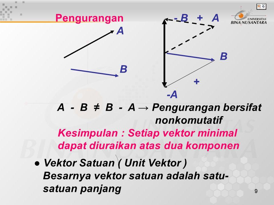10 a R Arahnya sesuai dengan yang dikehen daki Dalam sistem salib sumbu Kartesian vektor satuan biasanya dinyatakan sebagai : a X atau I, a Y atau j dan a z atau k.