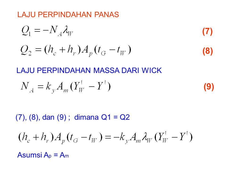 (7) (8) (9) LAJU PERPINDAHAN MASSA DARI WICK (7), (8), dan (9) ; dimana Q1 = Q2 Asumsi A p = A m LAJU PERPINDAHAN PANAS
