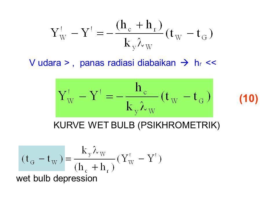 (10) KURVE WET BULB (PSIKHROMETRIK) V udara >, panas radiasi diabaikan  h r << wet bulb depression