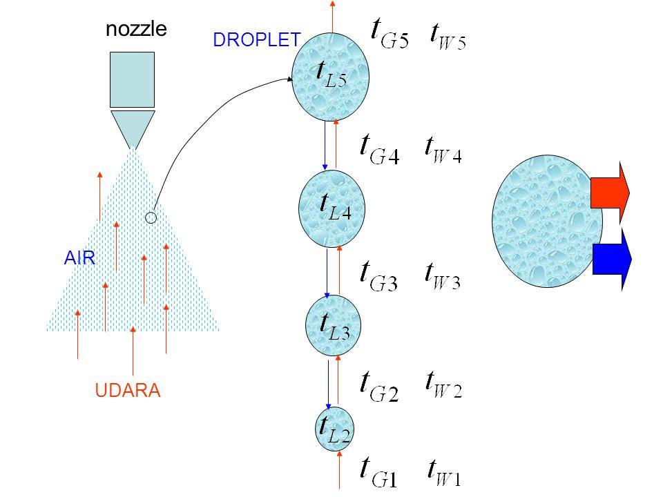 nozzle DROPLET AIR UDARA