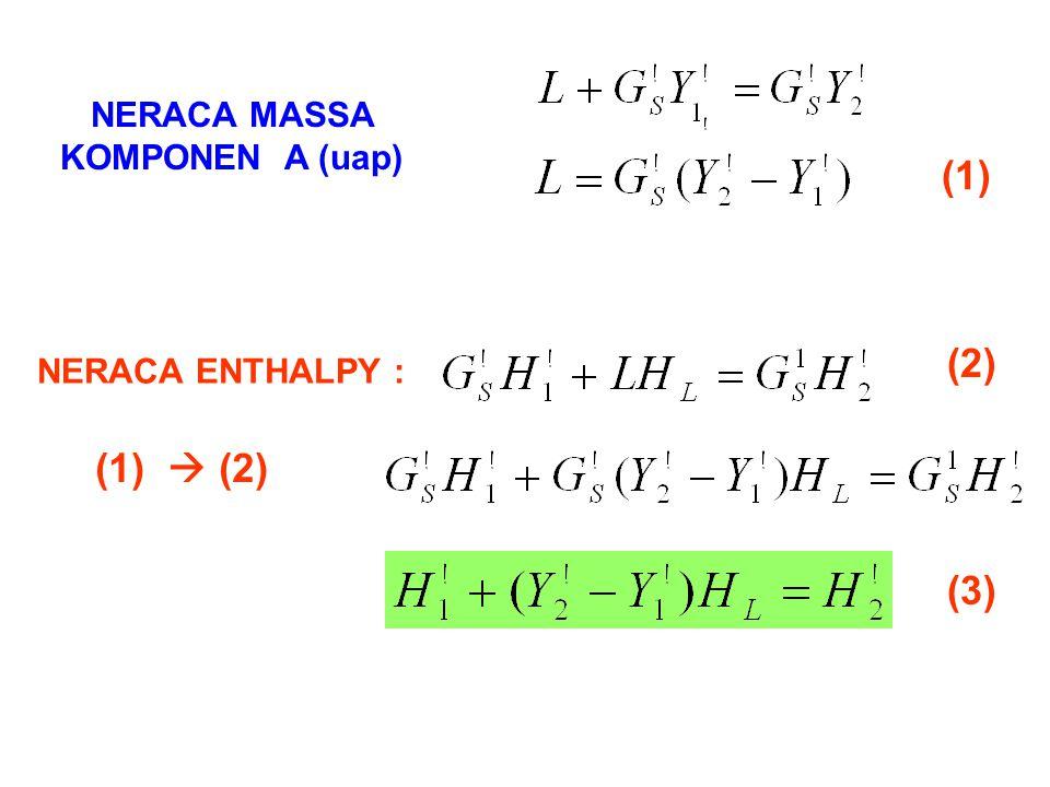 NERACA MASSA KOMPONEN A (uap) NERACA ENTHALPY : (1) (2) (1)  (2) (3)