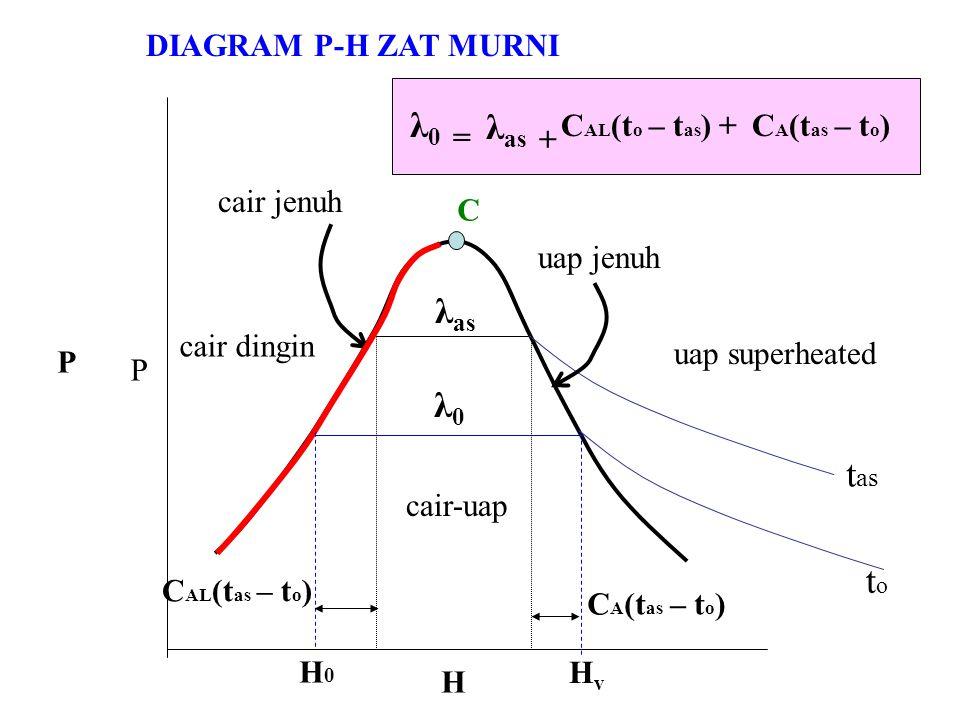 P H t as toto P C HvHv H0H0 cair dingin cair jenuh uap jenuh uap superheated cair-uap DIAGRAM P-H ZAT MURNI C AL (t as – t o ) C A (t as – t o ) λ0λ0 λ as λ 0 = λ as + C AL (t o – t as ) +C A (t as – t o )