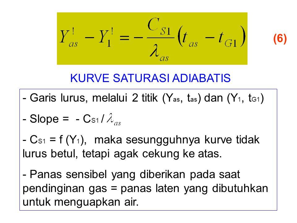 KURVE SATURASI ADIABATIS - Garis lurus, melalui 2 titik (Y as, t as ) dan (Y 1, t G1 ) - Slope = - C S1 / - C S1 = f (Y 1 ), maka sesungguhnya kurve tidak lurus betul, tetapi agak cekung ke atas.