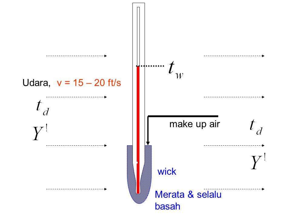 make up air Udara, v = 15 – 20 ft/s wick Merata & selalu basah