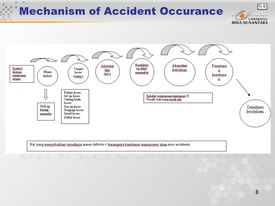 8 Mechanism of Accident Occurance