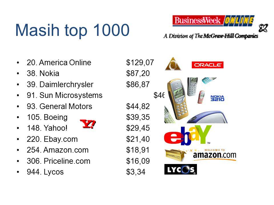 Masih top 1000 20. America Online$129,07 38. Nokia$87,20 39. Daimlerchrysler$86,87 91. Sun Microsystems$46,08 93. General Motors$44,82 105. Boeing$39,