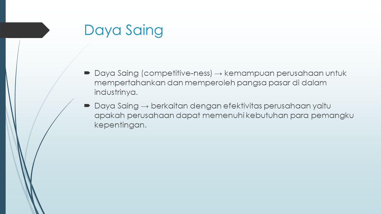 Daya Saing  Daya Saing (competitive-ness) → kemampuan perusahaan untuk mempertahankan dan memperoleh pangsa pasar di dalam industrinya.  Daya Saing