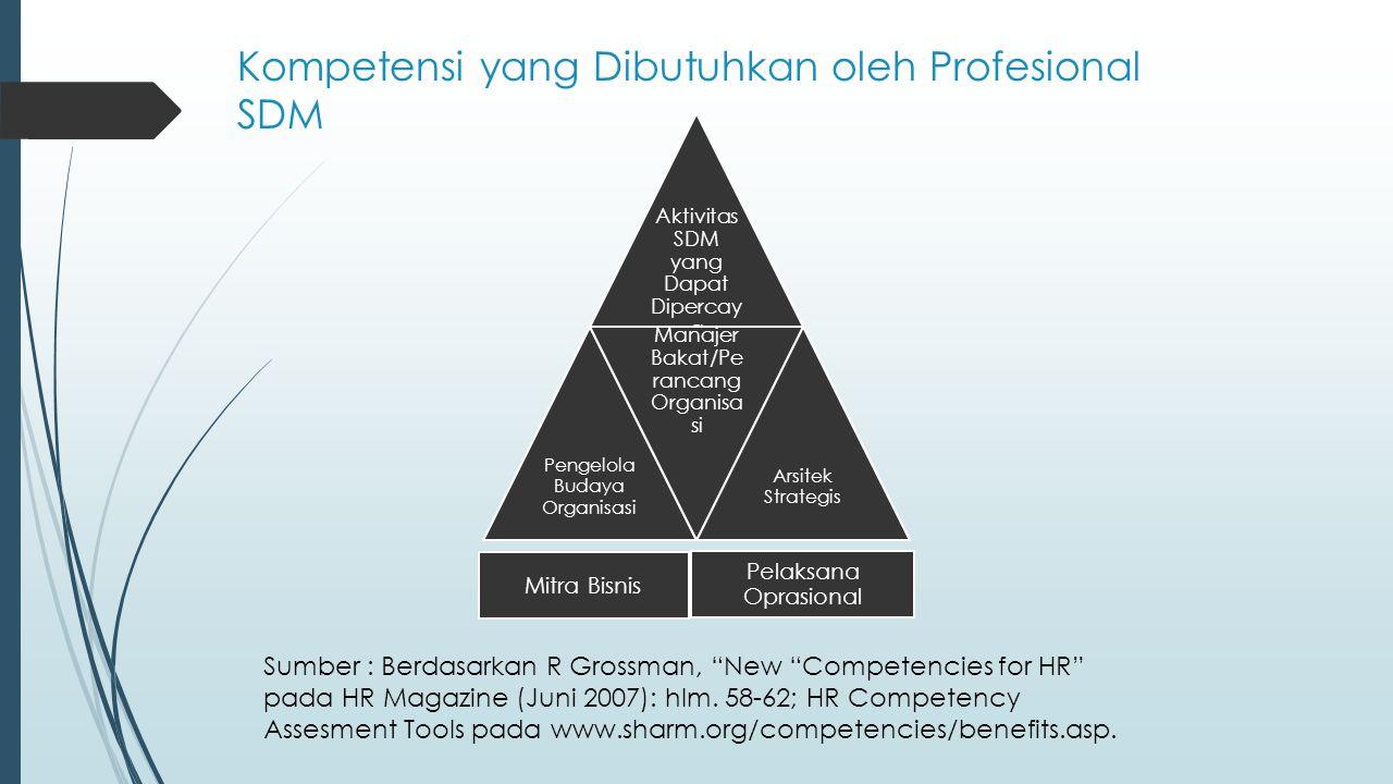 Kompetensi yang Dibutuhkan oleh Profesional SDM Aktivitas SDM yang Dapat Dipercay a Pengelola Budaya Organisasi Manajer Bakat/Pe rancang Organisa si A