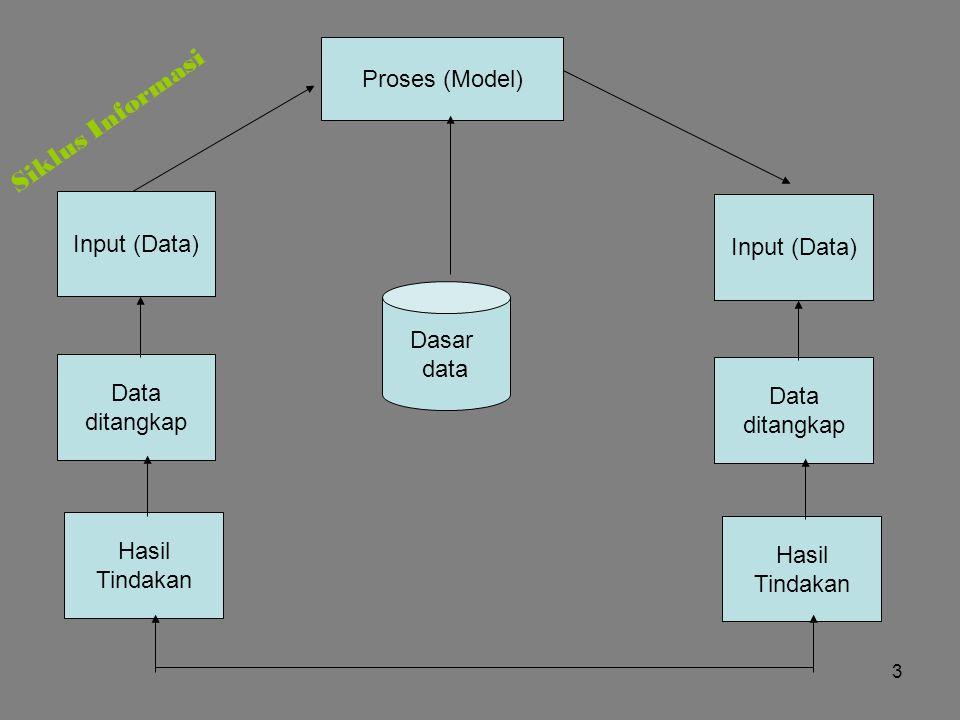 3 Proses (Model) Dasar data Input (Data) Data ditangkap Hasil Tindakan Input (Data) Data ditangkap Hasil Tindakan Siklus Informasi