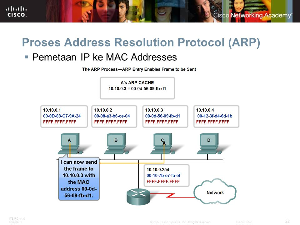 ITE PC v4.0 Chapter 1 22 © 2007 Cisco Systems, Inc. All rights reserved.Cisco Public Proses Address Resolution Protocol (ARP)  Pemetaan IP ke MAC Add