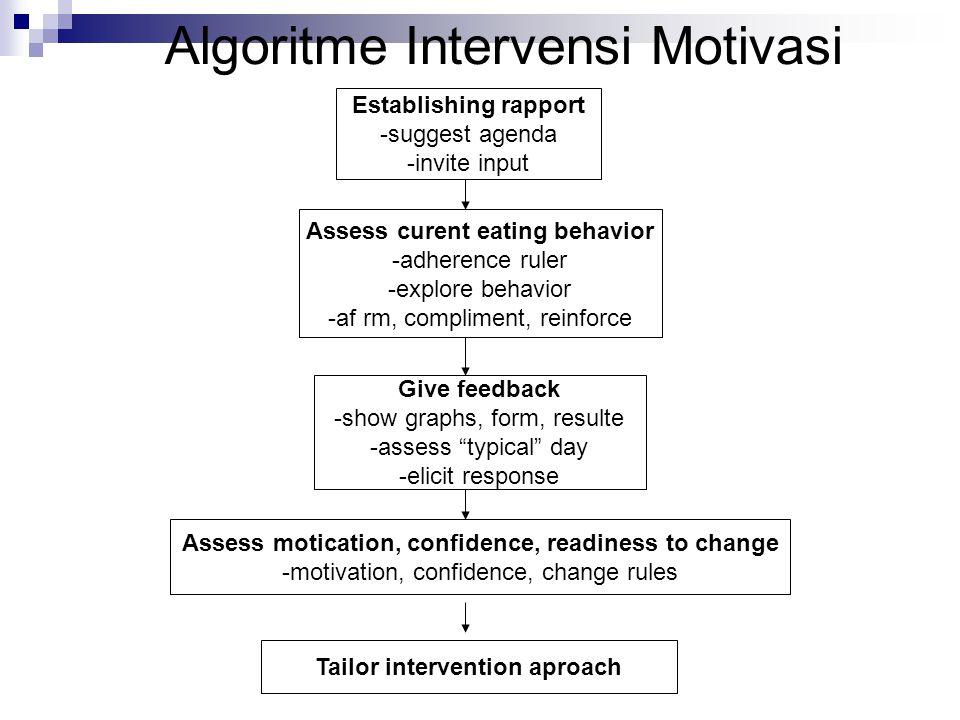 Algoritme Intervensi Motivasi Establishing rapport -suggest agenda -invite input Assess curent eating behavior -adherence ruler -explore behavior -af