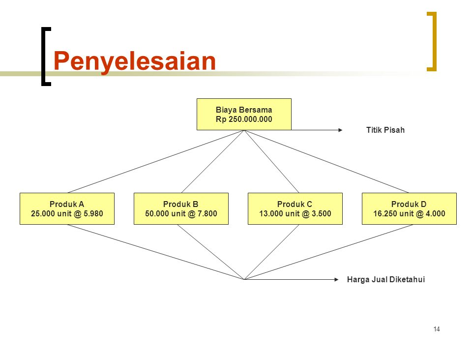 14 Penyelesaian Biaya Bersama Rp 250.000.000 Produk A 25.000 unit @ 5.980 Produk B 50.000 unit @ 7.800 Produk C 13.000 unit @ 3.500 Produk D 16.250 unit @ 4.000 Harga Jual Diketahui Titik Pisah