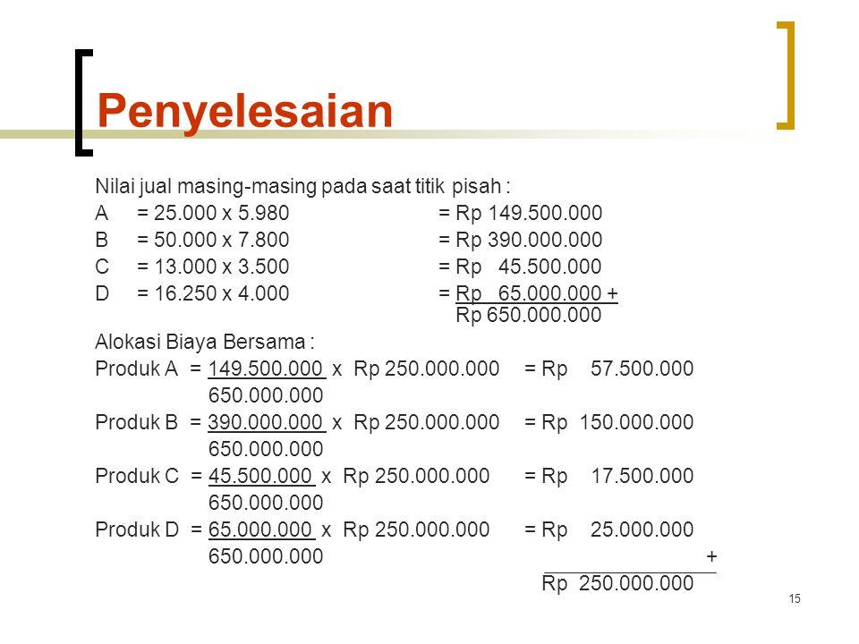15 Penyelesaian Nilai jual masing-masing pada saat titik pisah : A= 25.000 x 5.980= Rp 149.500.000 B= 50.000 x 7.800= Rp 390.000.000 C= 13.000 x 3.500= Rp 45.500.000 D= 16.250 x 4.000= Rp 65.000.000 + Rp 650.000.000 Alokasi Biaya Bersama : Produk A = 149.500.000 x Rp 250.000.000= Rp 57.500.000 650.000.000 Produk B = 390.000.000 x Rp 250.000.000= Rp 150.000.000 650.000.000 Produk C = 45.500.000 x Rp 250.000.000= Rp 17.500.000 650.000.000 Produk D = 65.000.000 x Rp 250.000.000= Rp 25.000.000 650.000.000 + Rp 250.000.000
