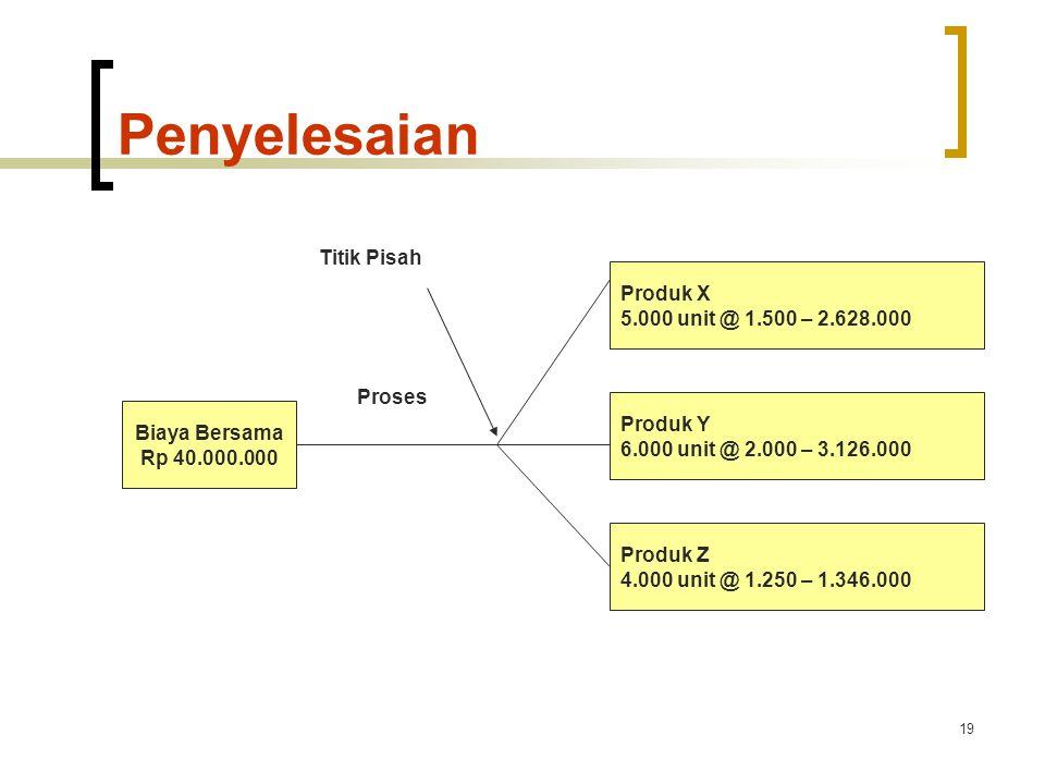 19 Penyelesaian Biaya Bersama Rp 40.000.000 Proses Titik Pisah Produk X 5.000 unit @ 1.500 – 2.628.000 Produk Y 6.000 unit @ 2.000 – 3.126.000 Produk Z 4.000 unit @ 1.250 – 1.346.000