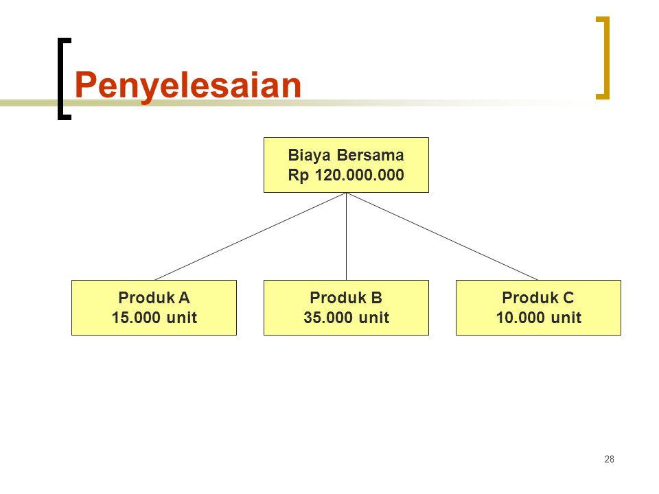 28 Penyelesaian Biaya Bersama Rp 120.000.000 Produk A 15.000 unit Produk B 35.000 unit Produk C 10.000 unit