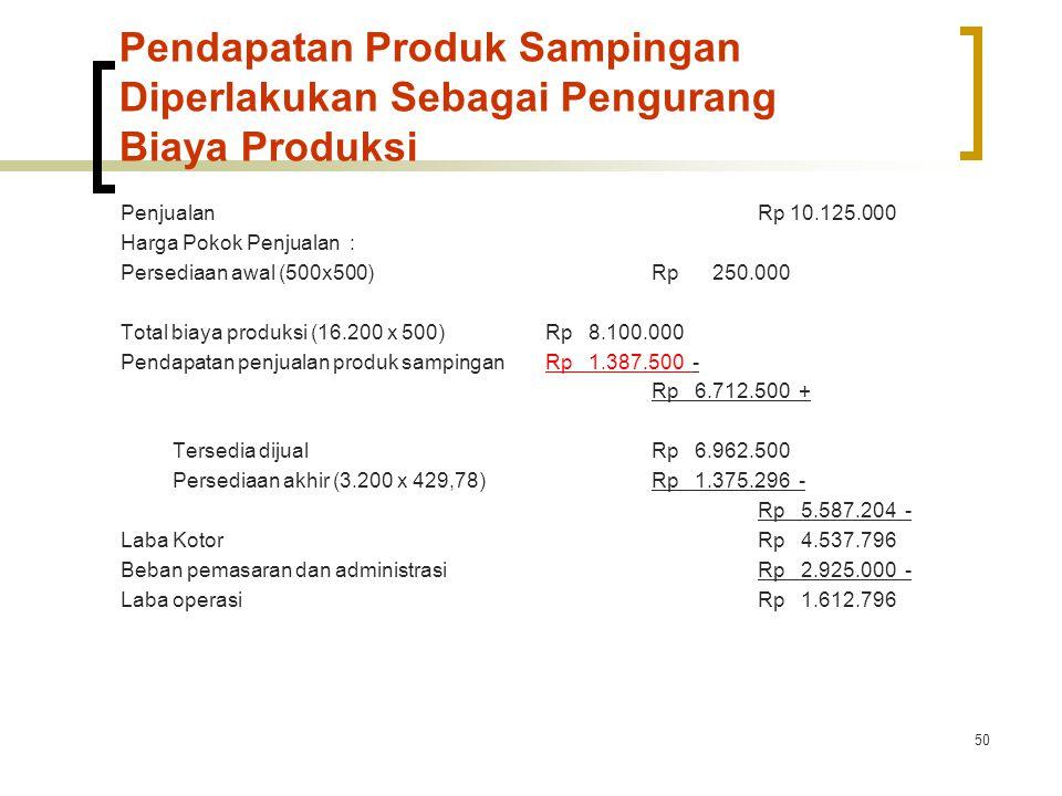 50 Pendapatan Produk Sampingan Diperlakukan Sebagai Pengurang Biaya Produksi PenjualanRp 10.125.000 Harga Pokok Penjualan : Persediaan awal (500x500)Rp 250.000 Total biaya produksi (16.200 x 500)Rp 8.100.000 Pendapatan penjualan produk sampinganRp 1.387.500 - Rp 6.712.500 + Tersedia dijualRp 6.962.500 Persediaan akhir(3.200 x 429,78)Rp 1.375.296 - Rp 5.587.204 - Laba KotorRp 4.537.796 Beban pemasaran dan administrasiRp 2.925.000 - Laba operasiRp 1.612.796