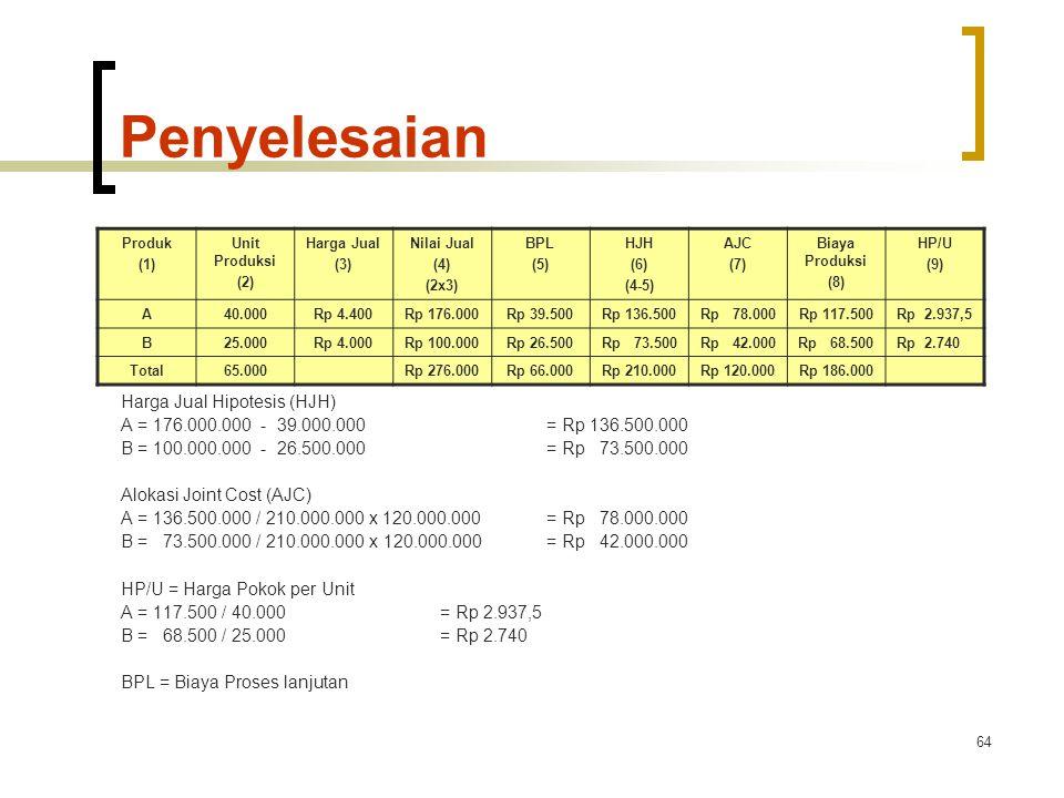 64 Penyelesaian Catatan : Harga Jual Hipotesis (HJH) A = 176.000.000 - 39.000.000= Rp 136.500.000 B = 100.000.000 - 26.500.000= Rp 73.500.000 Alokasi Joint Cost (AJC) A = 136.500.000 / 210.000.000 x 120.000.000= Rp 78.000.000 B = 73.500.000 / 210.000.000 x 120.000.000= Rp 42.000.000 HP/U = Harga Pokok per Unit A = 117.500 / 40.000= Rp 2.937,5 B = 68.500 / 25.000= Rp 2.740 BPL = Biaya Proses lanjutan Produk (1) Unit Produksi (2) Harga Jual (3) Nilai Jual (4) (2x3) BPL (5) HJH (6) (4-5) AJC (7) Biaya Produksi (8) HP/U (9) A40.000Rp 4.400Rp 176.000Rp 39.500Rp 136.500Rp 78.000Rp 117.500Rp 2.937,5 B25.000Rp 4.000Rp 100.000Rp 26.500Rp 73.500Rp 42.000Rp 68.500Rp 2.740 Total65.000Rp 276.000Rp 66.000Rp 210.000Rp 120.000Rp 186.000