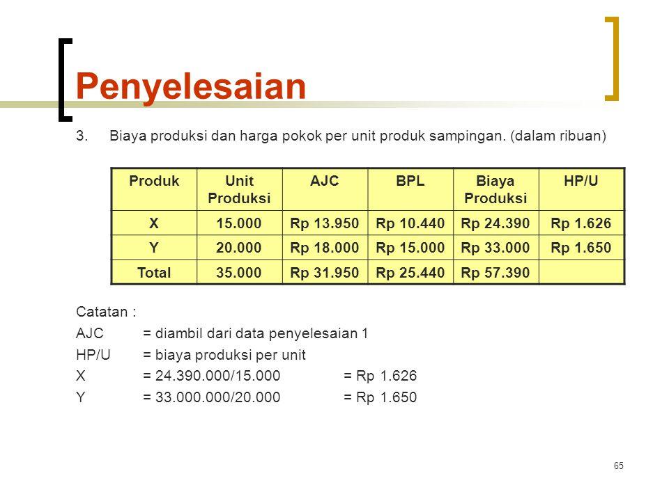 65 Penyelesaian 3.Biaya produksi dan harga pokok per unit produk sampingan.