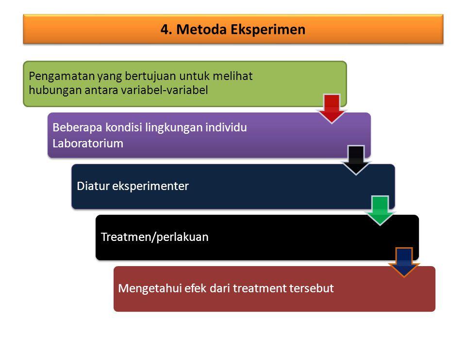 Subyek diamati secara sistematik dan ditanya (wawancara atau kuesioner) 2. Metoda Survey Penelaahan riwayat seseorang secara ilmiah (sumber data dalam