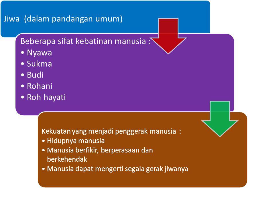 METODOLOGI PENELITIAN Pengertian Psikologi Psikologi (Psychology) Arti kata : Psyche (jiwa) dan Logos (ilmu) Secara harafiah diartikan sebagai ilmu ya