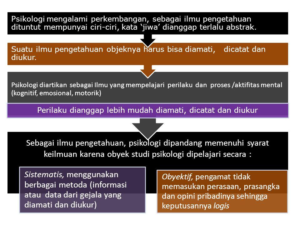 Jiwa (dalam pandangan umum) Beberapa sifat kebatinan manusia : Nyawa Sukma Budi Rohani Roh hayati Kekuatan yang menjadi penggerak manusia : Hidupnya m