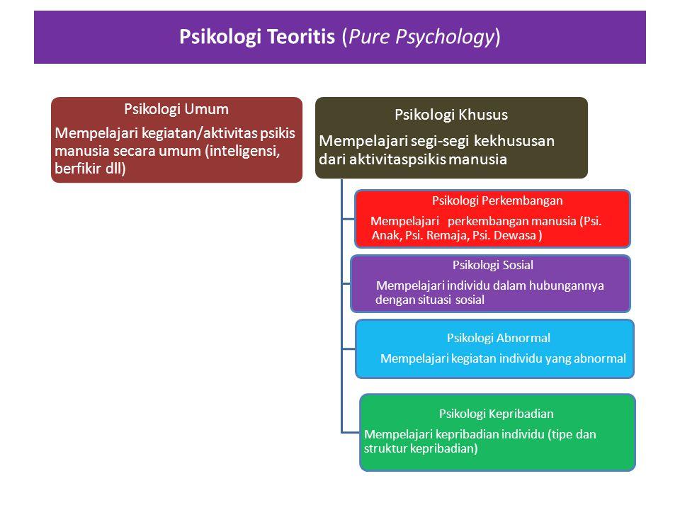 Ruang Lingkup Psikologi dan Bidang-bidang Psikologi CABANG-CABANG PSIKOLOGI PURE PSYCHOLOGY APPLIED PSYCHOLOGY PSIKOLOGI UMUM PSIKOLOGI KHUSUS PSIKOLO