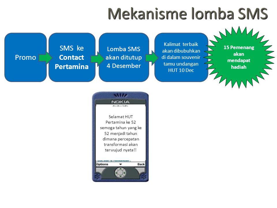 SMS ke Contact Pertamina Lomba SMS akan ditutup 4 Desember Kalimat terbaik akan dibubuhkan di dalam souvenir tamu undangan HUT 10 Dec Promo 15 Pemenan