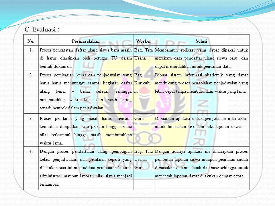 C. Evaluasi : No.PermasalahanWorkerSolusi 1. Proses pencatatan daftar ulang siswa baru masih di harus diarsipkan oleh petugas TU dalam bentuk dokumen.