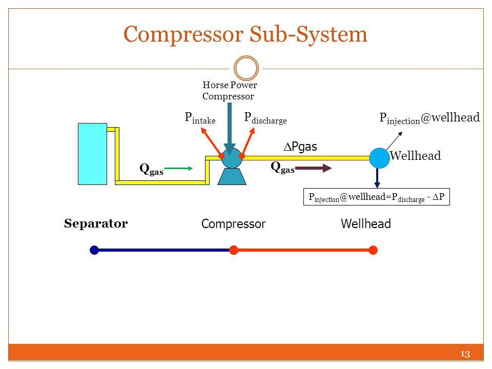 13 Compressor Sub-System  Pgas Compressor Wellhead Separator P intake P discharge Horse Power Compressor P injection @wellhead P injection @wellhead=