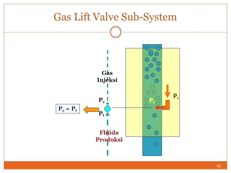 15 Gas Lift Valve Sub-System PtPt PcPc PcPc PtPt Gas Injeksi Fluida Produksi P c = P t